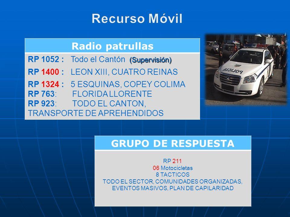 Recurso Móvil Radio patrullas GRUPO DE RESPUESTA