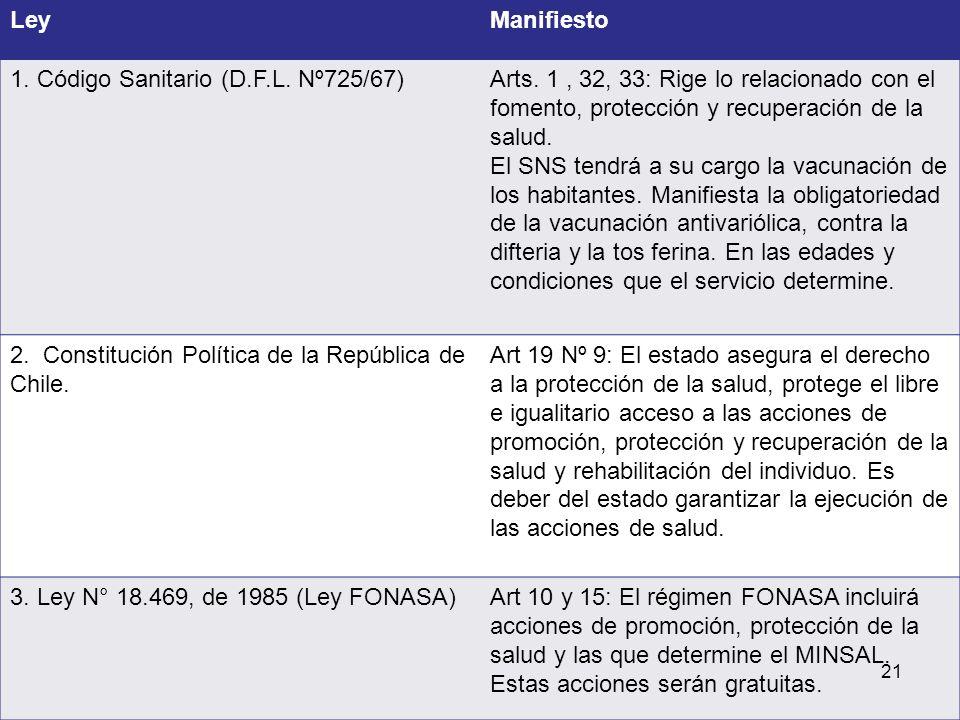 Ley Manifiesto. 1. Código Sanitario (D.F.L. Nº725/67) Arts. 1 , 32, 33: Rige lo relacionado con el fomento, protección y recuperación de la salud.