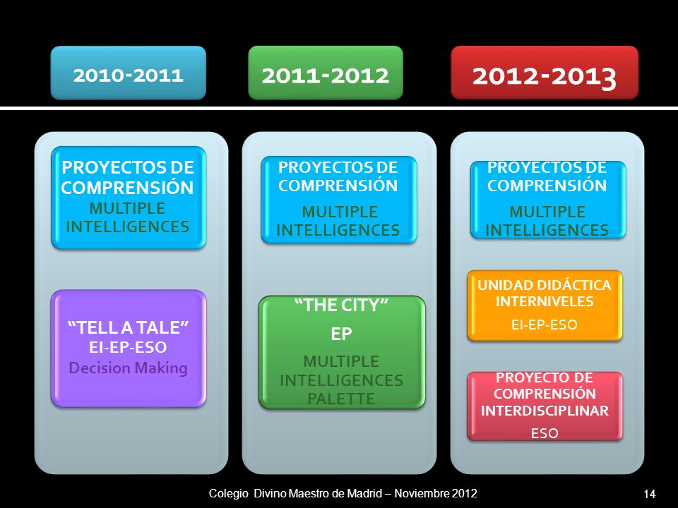 2010-2011 2011-2012. 2012-2013. PROYECTOS DE COMPRENSIÓN MULTIPLE INTELLIGENCES. TELL A TALE EI-EP-ESO Decision Making.