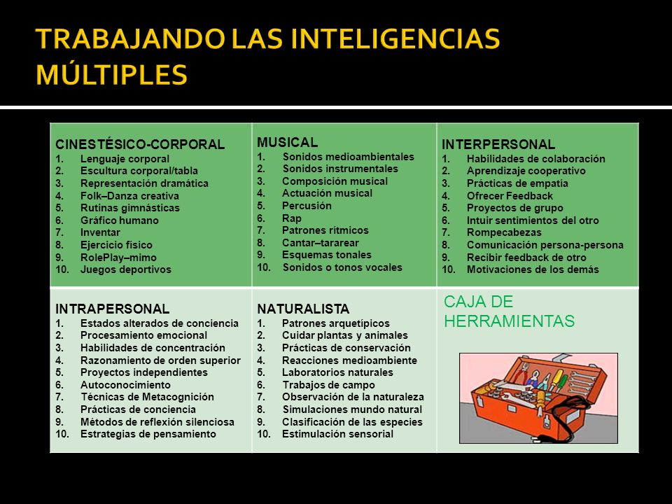TRABAJANDO LAS INTELIGENCIAS MÚLTIPLES
