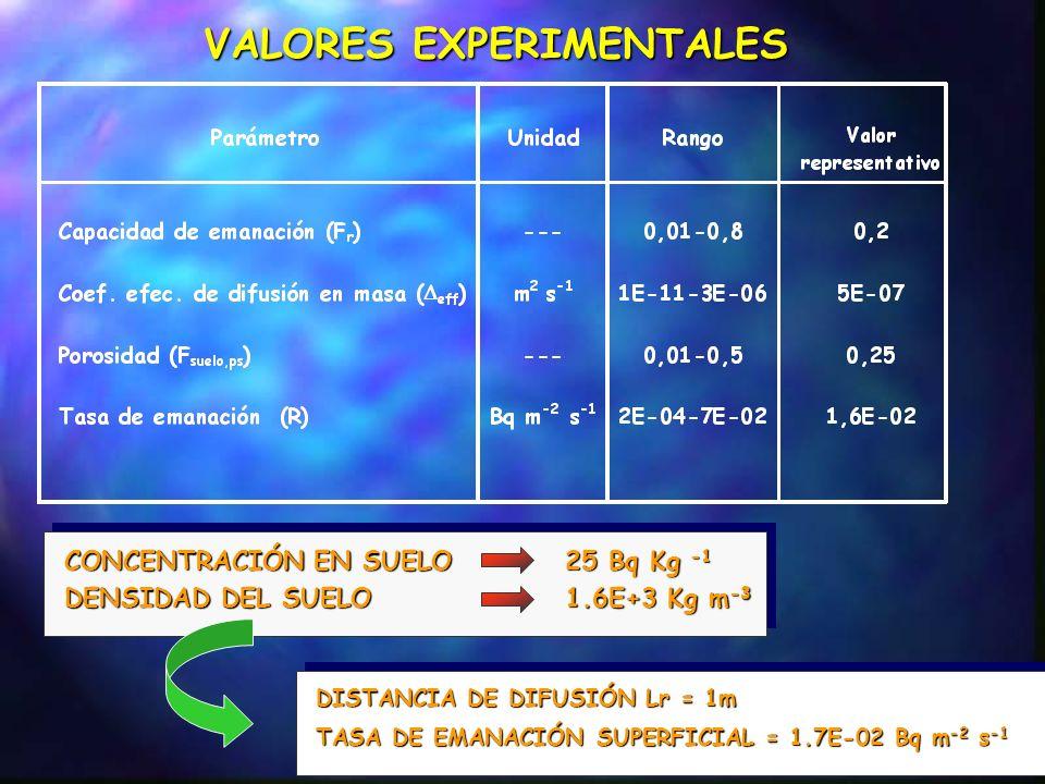 VALORES EXPERIMENTALES