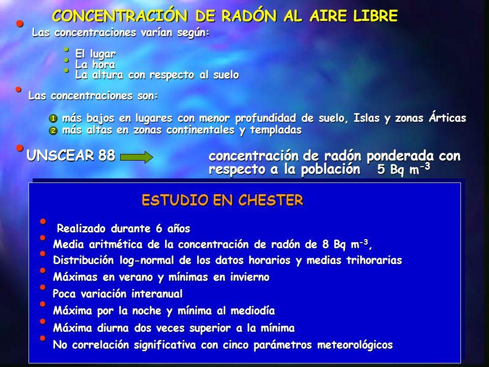 CONCENTRACIÓN DE RADÓN AL AIRE LIBRE