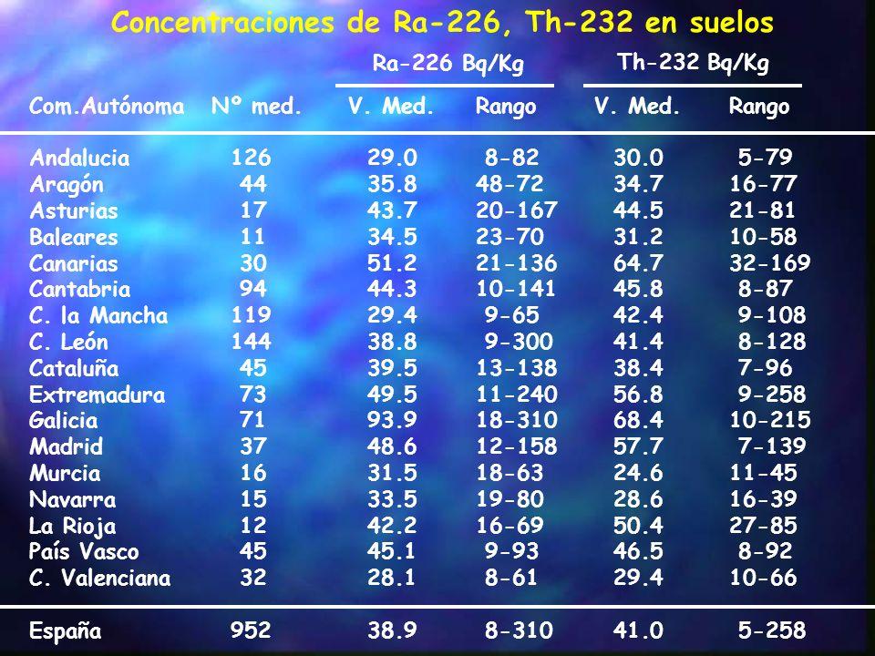 Concentraciones de Ra-226, Th-232 en suelos