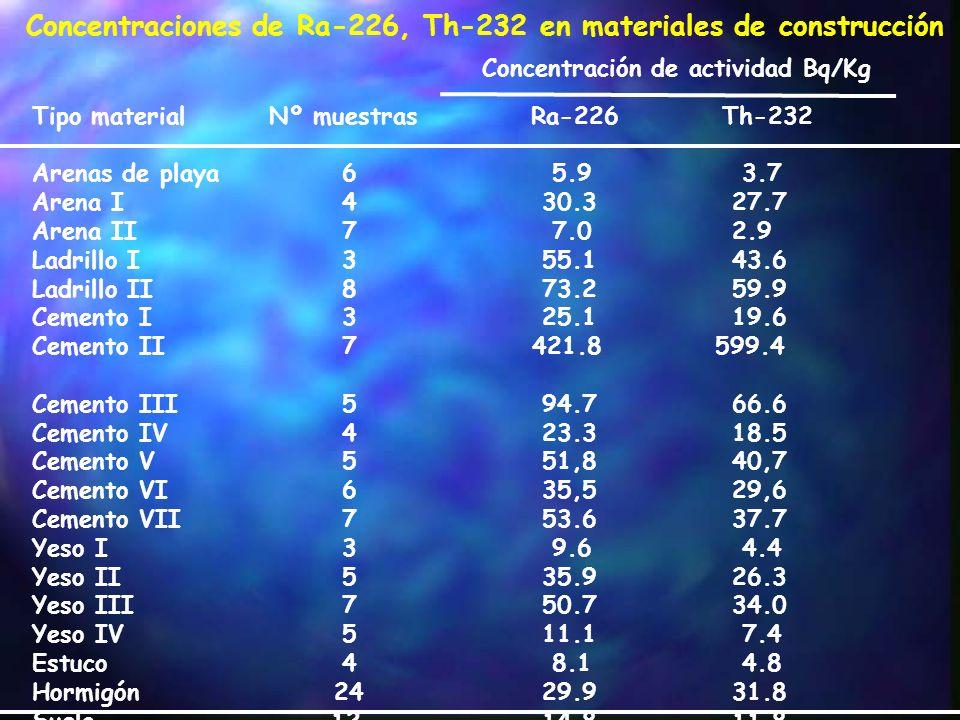 Concentraciones de Ra-226, Th-232 en materiales de construcción