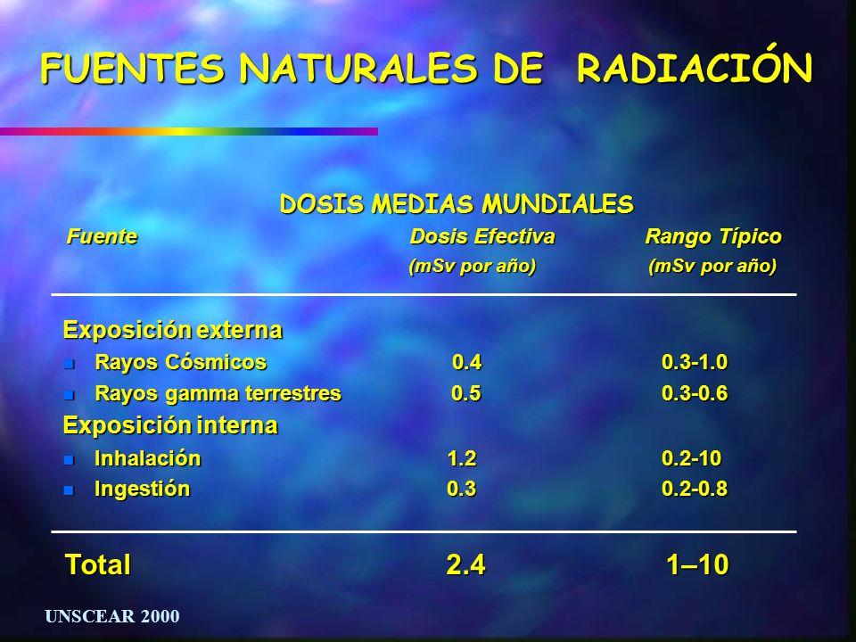 FUENTES NATURALES DE RADIACIÓN DOSIS MEDIAS MUNDIALES