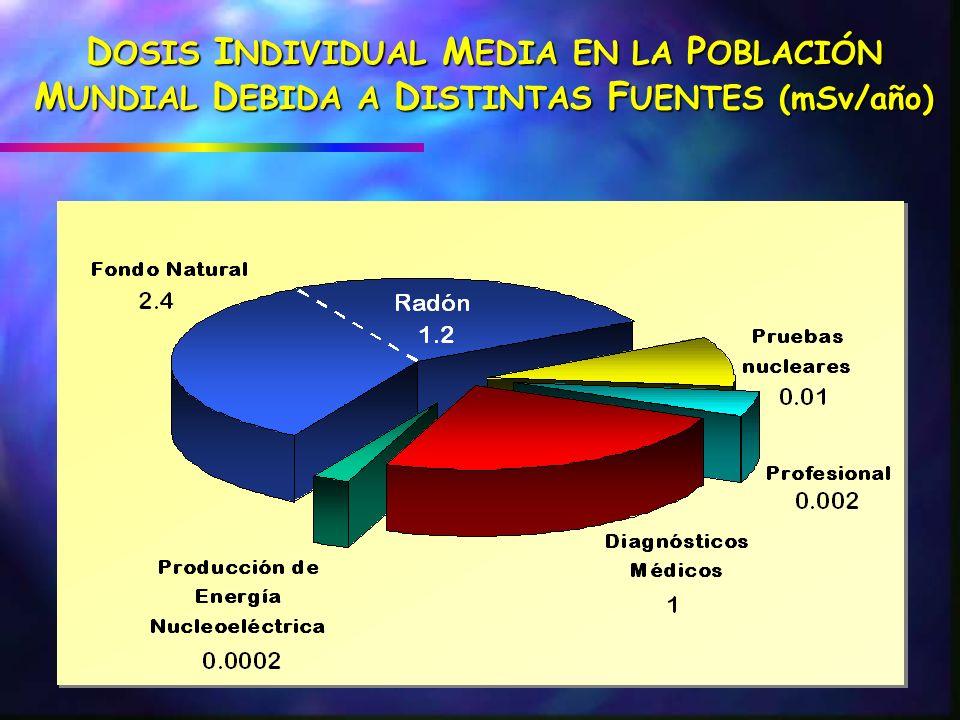 DOSIS INDIVIDUAL MEDIA EN LA POBLACIÓN MUNDIAL DEBIDA A DISTINTAS FUENTES (mSv/año)