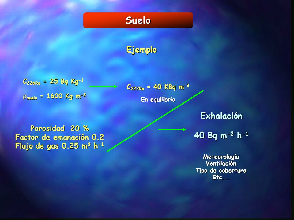 Suelo Ejemplo Exhalación 40 Bq m-2 h-1 Porosidad 20 %