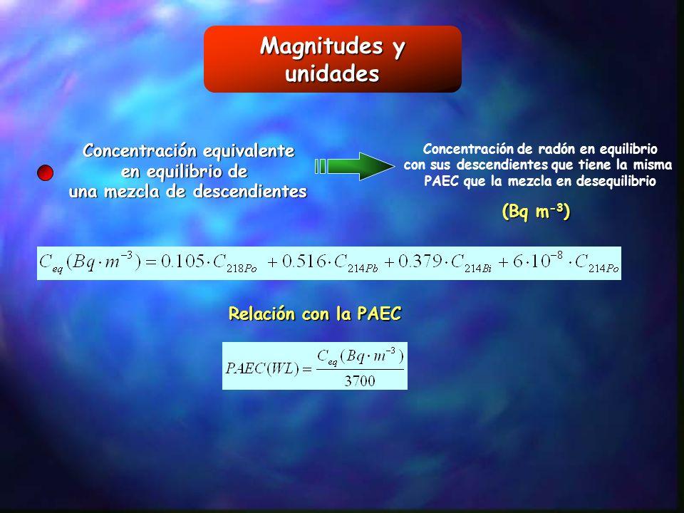 Magnitudes y unidades Concentración equivalente en equilibrio de
