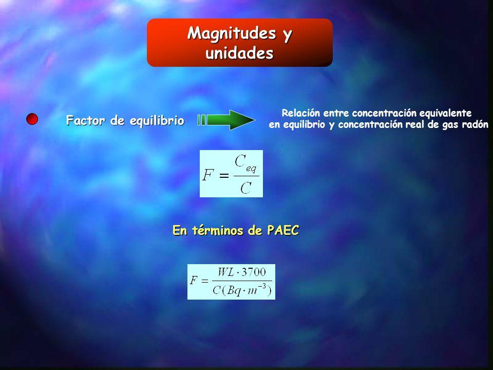 Magnitudes y unidades Factor de equilibrio En términos de PAEC