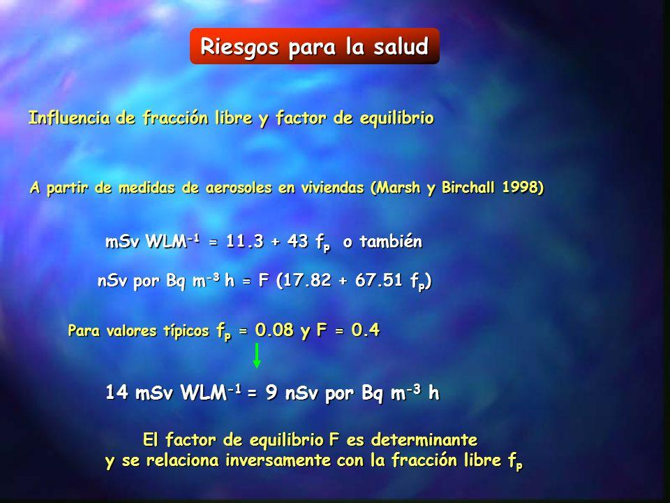 Riesgos para la salud 14 mSv WLM-1 = 9 nSv por Bq m-3 h