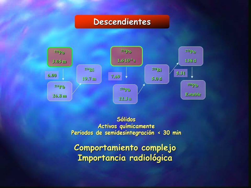 Descendientes Comportamiento complejo Importancia radiológica