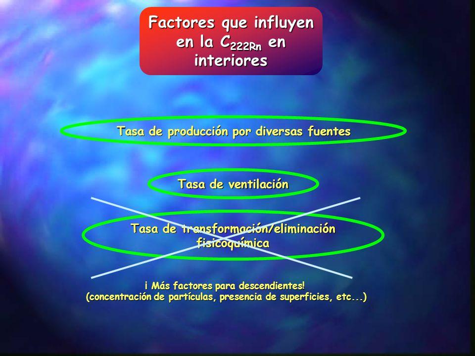 Factores que influyen en la C222Rn en interiores