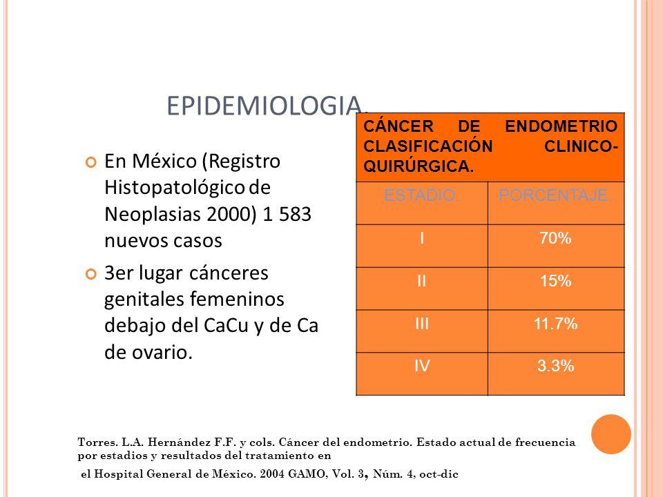 EPIDEMIOLOGIA. CÁNCER DE ENDOMETRIO CLASIFICACIÓN CLINICO-QUIRÚRGICA. ESTADIO. PORCENTAJE. I. 70%