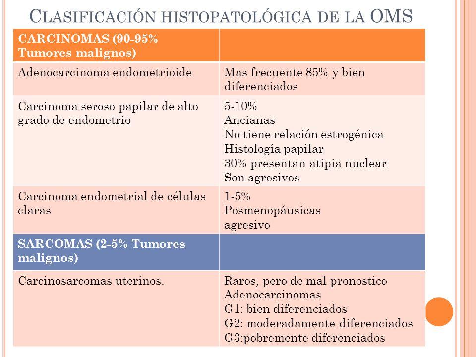 Clasificación histopatológica de la OMS