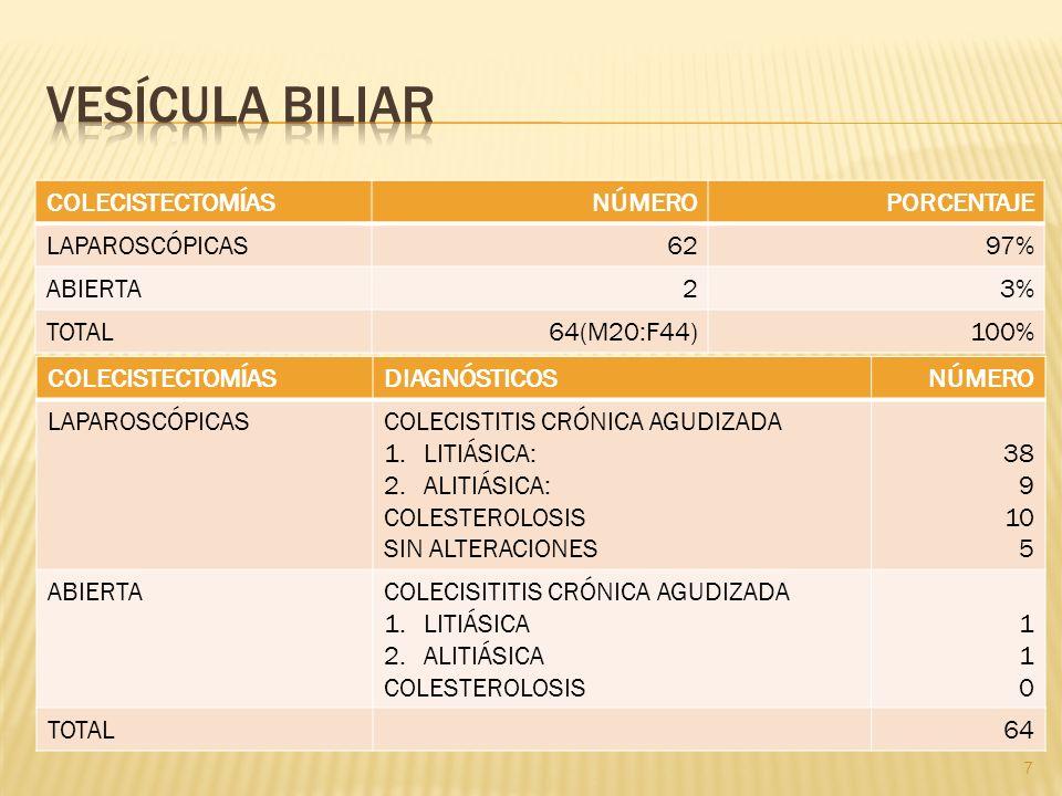 VESÍCULA BILIAR COLECISTECTOMÍAS NÚMERO PORCENTAJE LAPAROSCÓPICAS 62