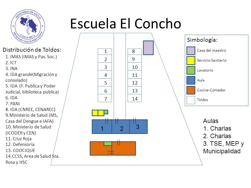 Escuela El Concho Simbología: Distribución de Toldos: Aulas 1. Charlas