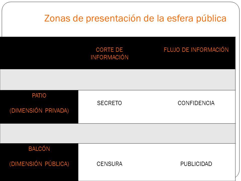 Zonas de presentación de la esfera pública