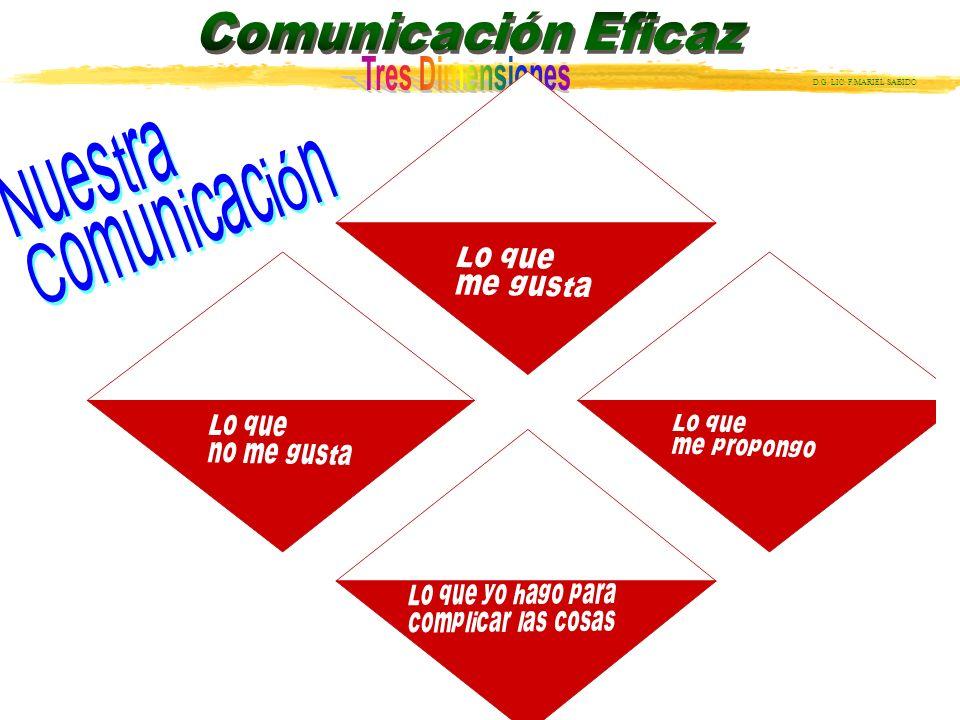 Nuestra Comunicación Lo que me gusta Lo que no me gusta Lo que