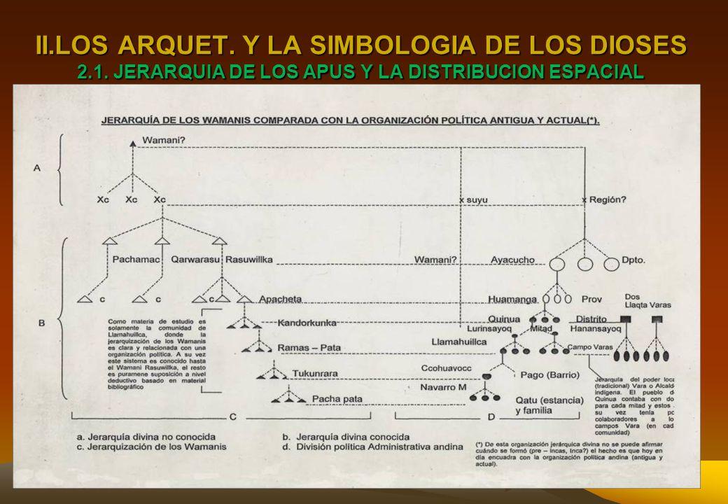 II. LOS ARQUET. Y LA SIMBOLOGIA DE LOS DIOSES 2. 1