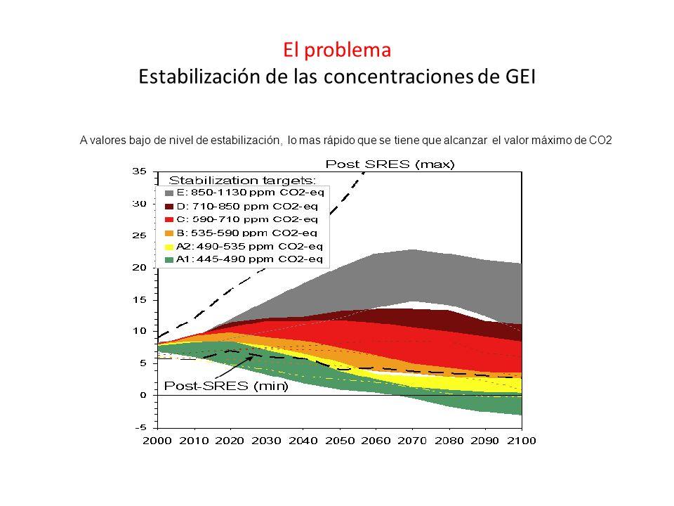 El problema Estabilización de las concentraciones de GEI