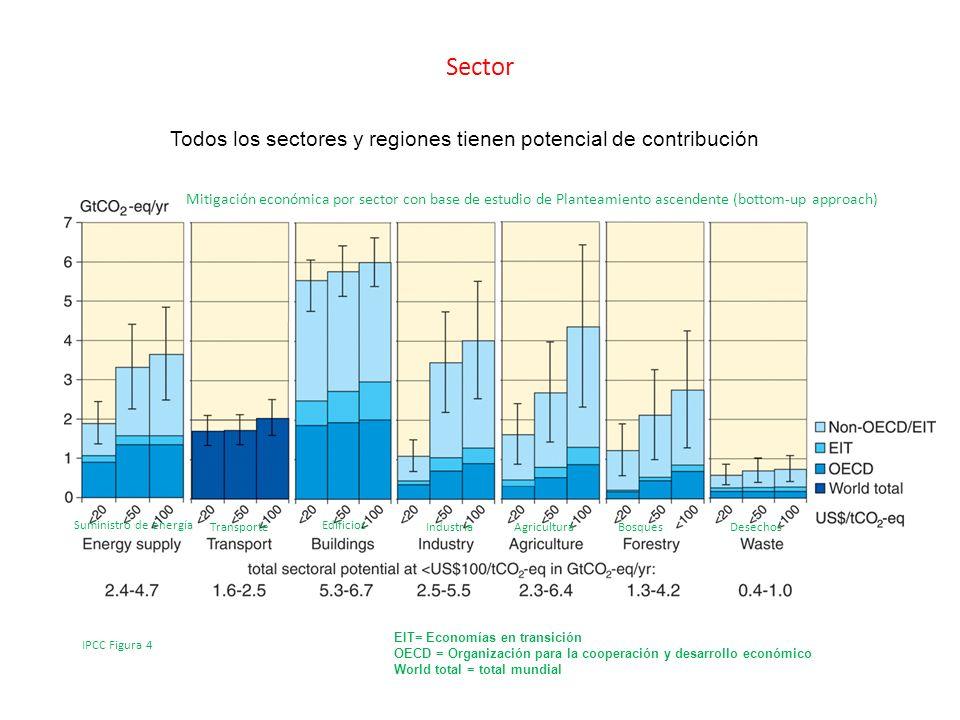 Sector Todos los sectores y regiones tienen potencial de contribución