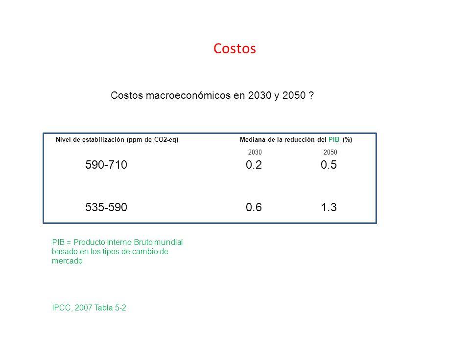 Costos Costos macroeconómicos en 2030 y 2050 Nivel de estabilización (ppm de CO2-eq) Mediana de la reducción del PIB (%)