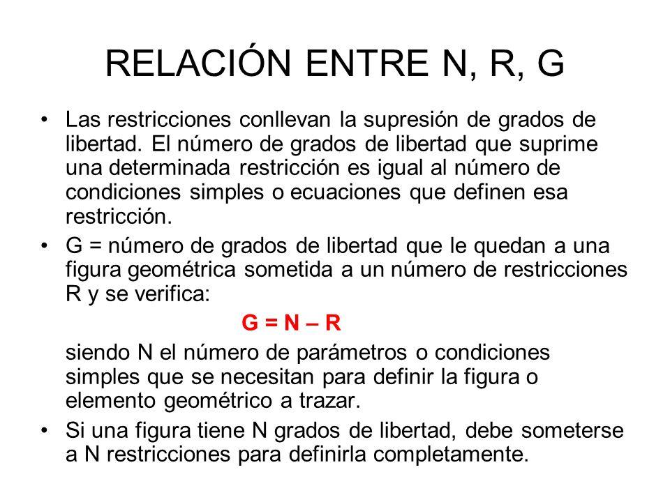 RELACIÓN ENTRE N, R, G