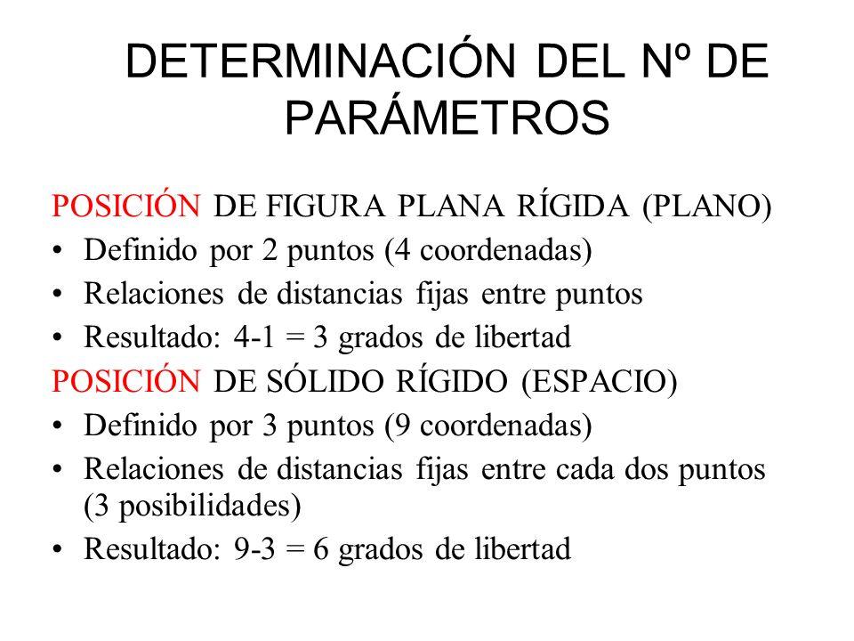 DETERMINACIÓN DEL Nº DE PARÁMETROS