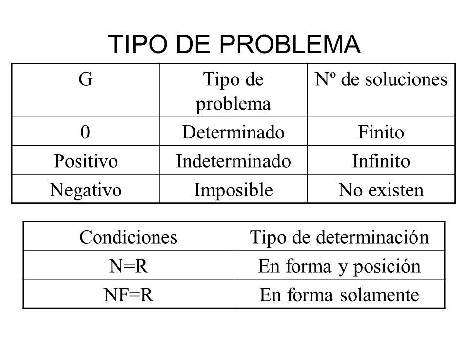 TIPO DE PROBLEMA G Tipo de problema Nº de soluciones Determinado