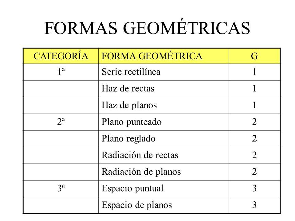 FORMAS GEOMÉTRICAS CATEGORÍA FORMA GEOMÉTRICA G 1ª Serie rectilínea 1