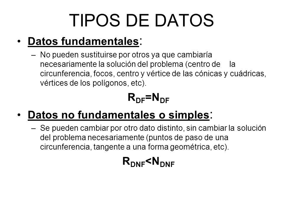 TIPOS DE DATOS Datos fundamentales: RDF=NDF