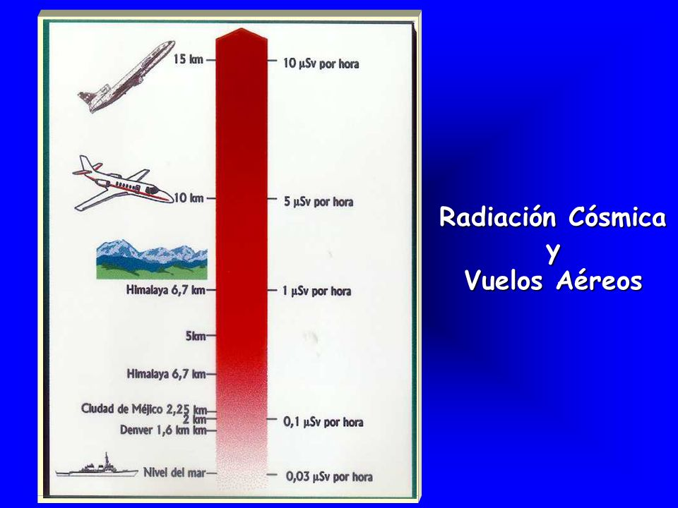 Radiación Cósmica y Vuelos Aéreos