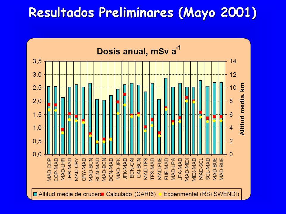 Resultados Preliminares (Mayo 2001)
