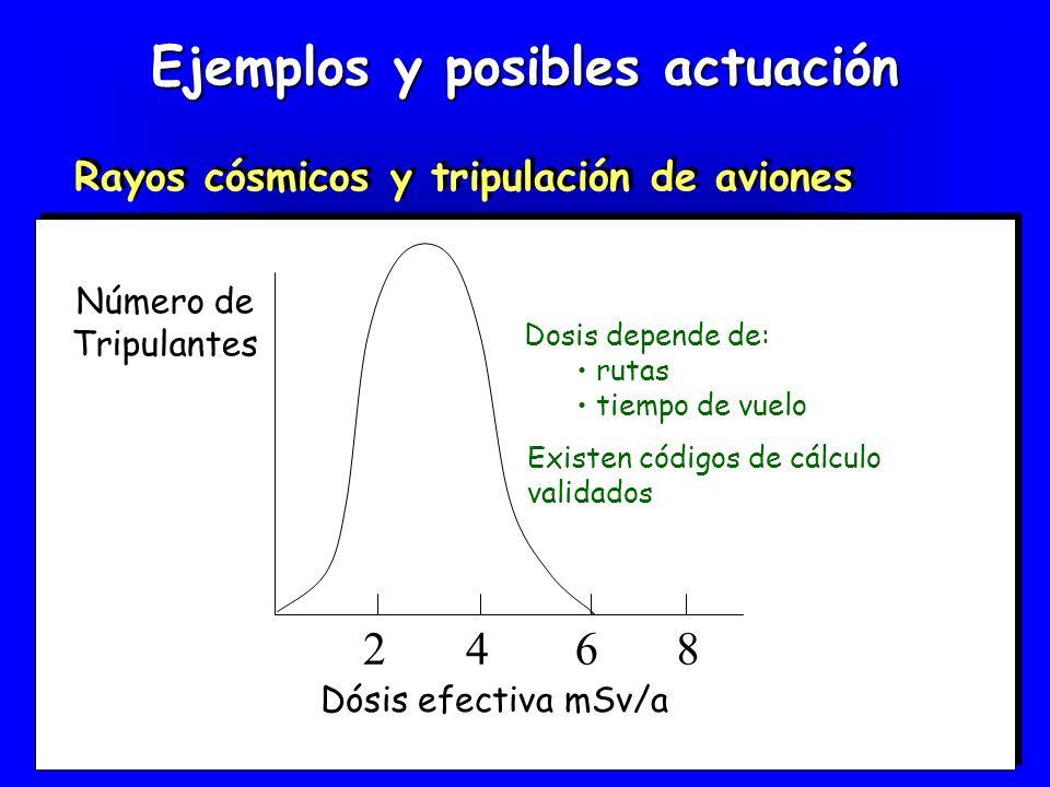 Ejemplos y posibles actuación