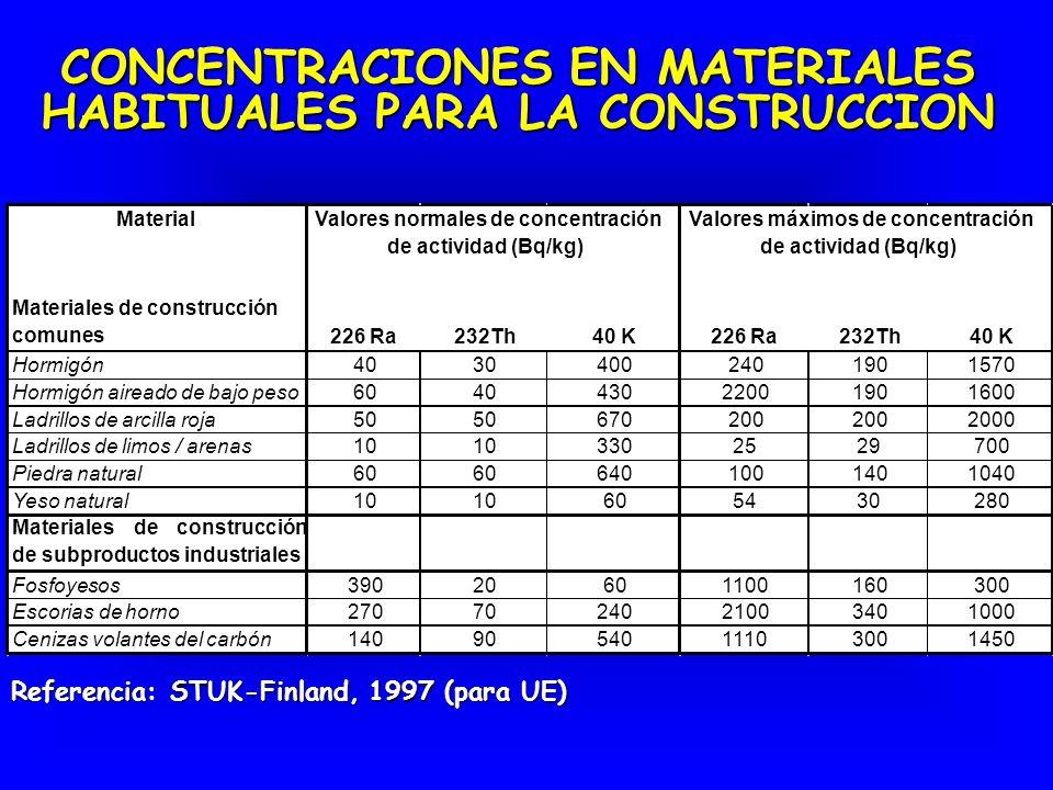 CONCENTRACIONES EN MATERIALES HABITUALES PARA LA CONSTRUCCION