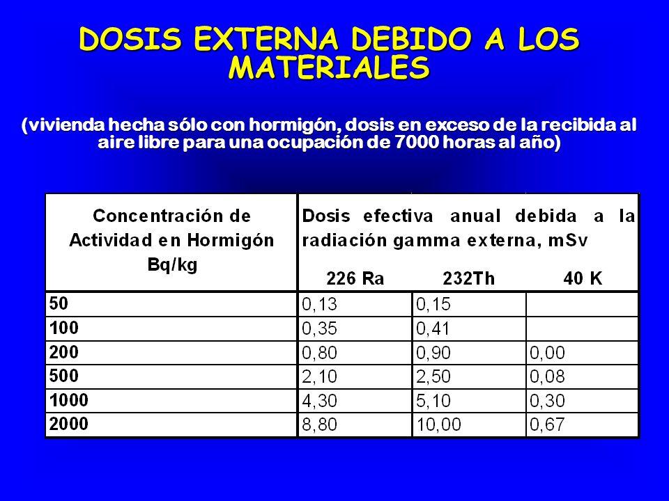 DOSIS EXTERNA DEBIDO A LOS MATERIALES