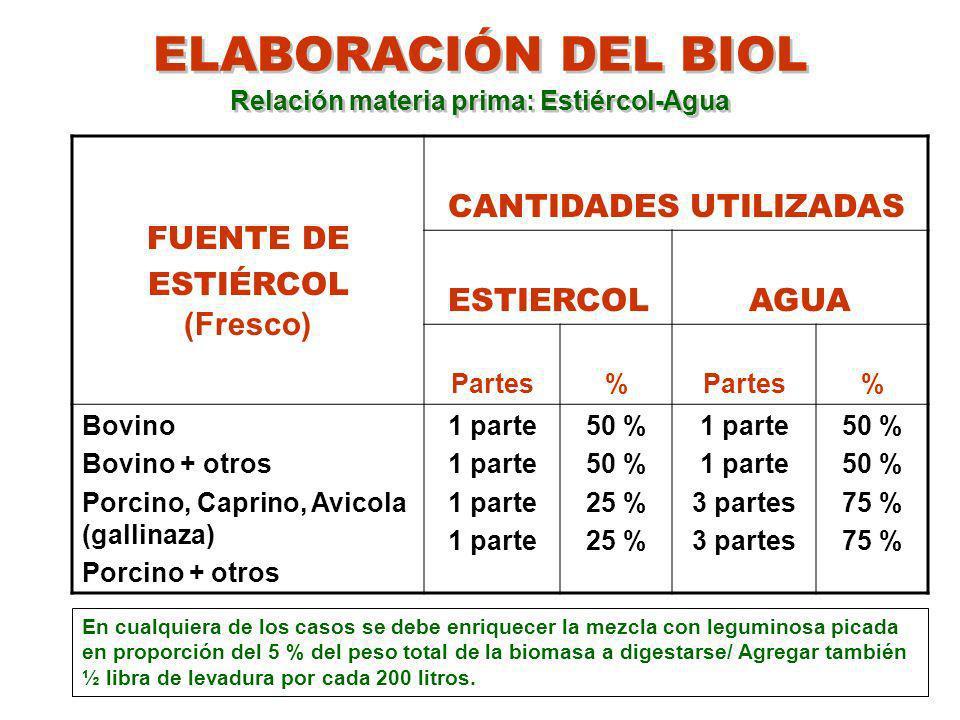 ELABORACIÓN DEL BIOL Relación materia prima: Estiércol-Agua