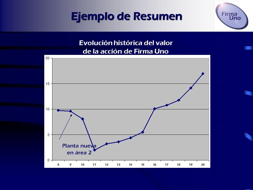 Ejemplo de Resumen Evolución histórica del valor