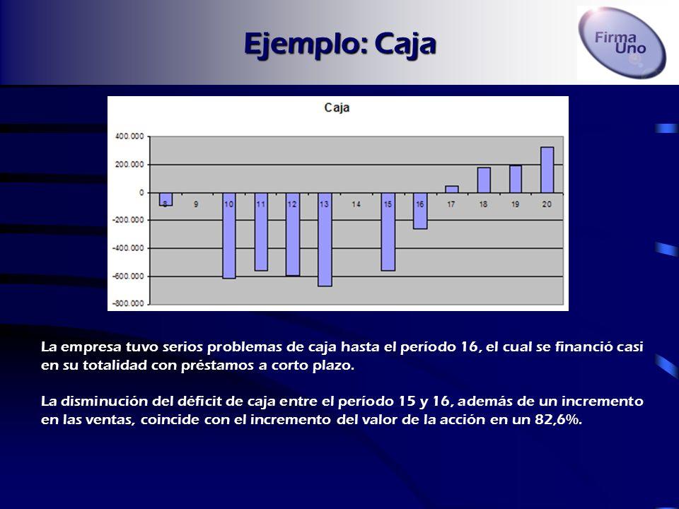 Ejemplo: Caja La empresa tuvo serios problemas de caja hasta el período 16, el cual se financió casi en su totalidad con préstamos a corto plazo.