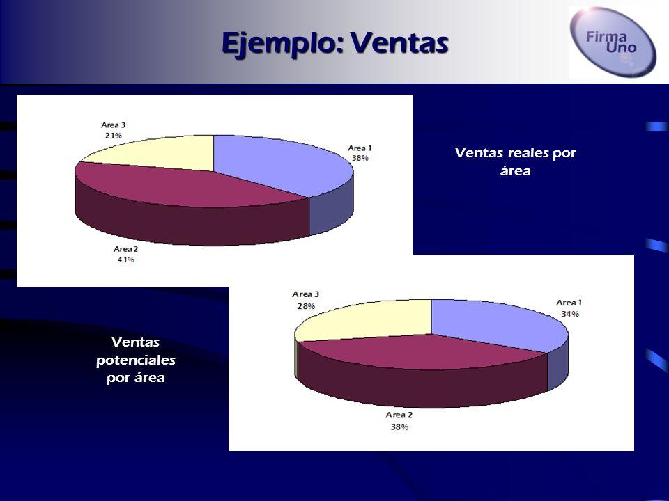 Ejemplo: Ventas Ventas reales por área Ventas potenciales por área