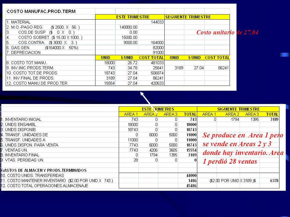 Costo unitario de 27.04 Se produce en Area 1 pero se vende en Areas 2 y 3 donde hay inventario.
