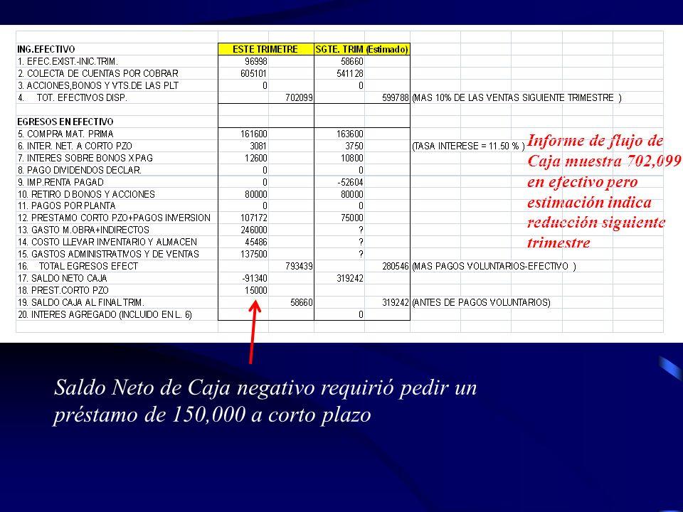 Informe de flujo de Caja muestra 702,099 en efectivo pero estimación indica reducción siguiente trimestre