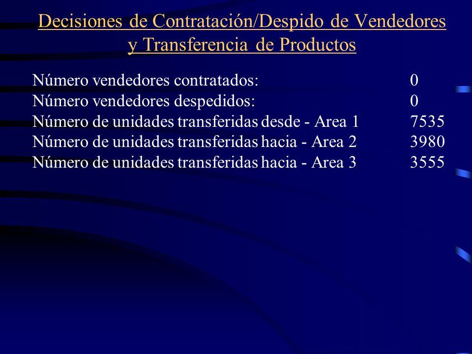Decisiones de Contratación/Despido de Vendedores y Transferencia de Productos