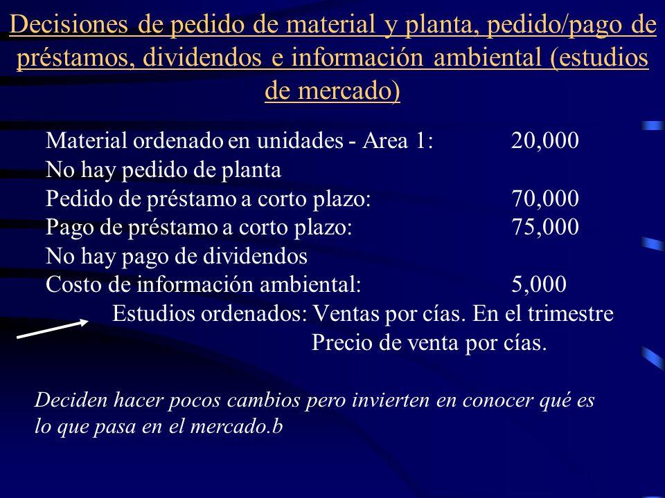 Decisiones de pedido de material y planta, pedido/pago de préstamos, dividendos e información ambiental (estudios de mercado)