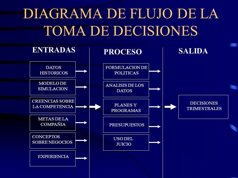 DIAGRAMA DE FLUJO DE LA TOMA DE DECISIONES