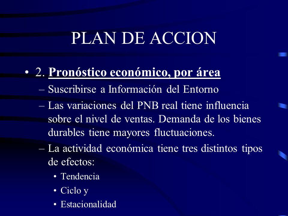 PLAN DE ACCION 2. Pronóstico económico, por área