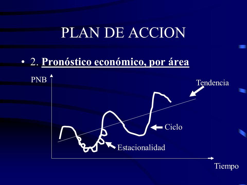 PLAN DE ACCION 2. Pronóstico económico, por área PNB Tendencia Ciclo