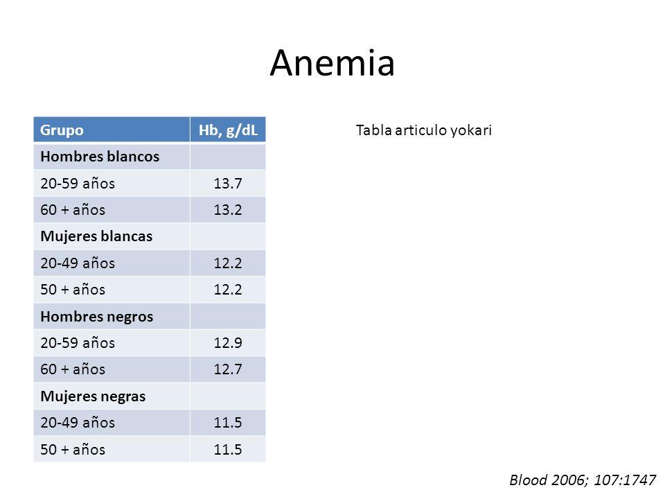 Anemia Grupo Hb, g/dL Hombres blancos 20-59 años 13.7 60 + años 13.2