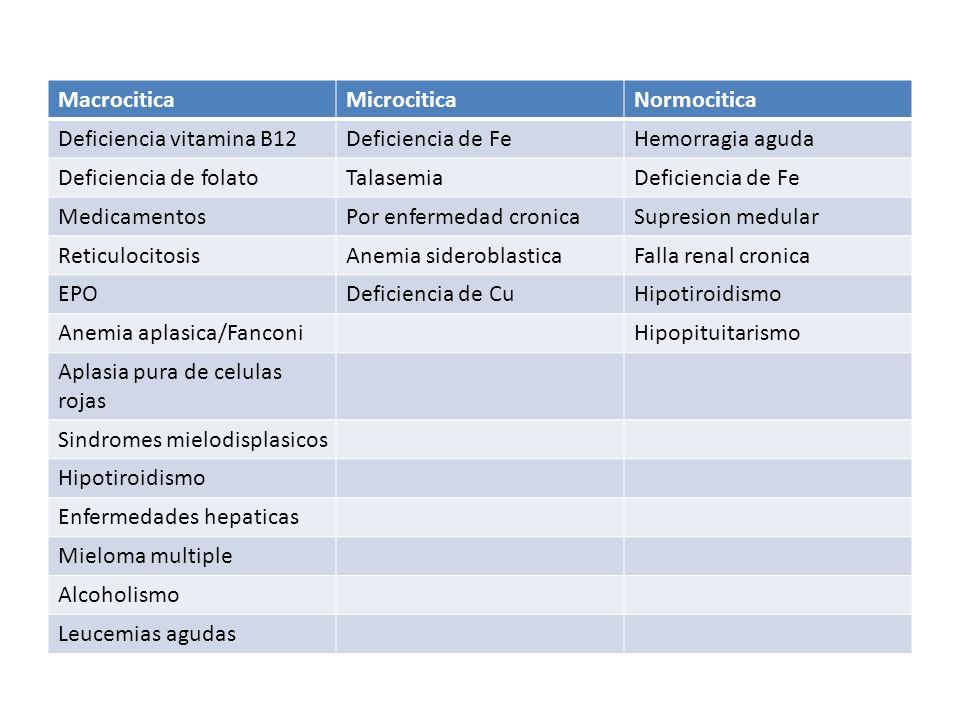MacrociticaMicrocitica. Normocitica. Deficiencia vitamina B12. Deficiencia de Fe. Hemorragia aguda.