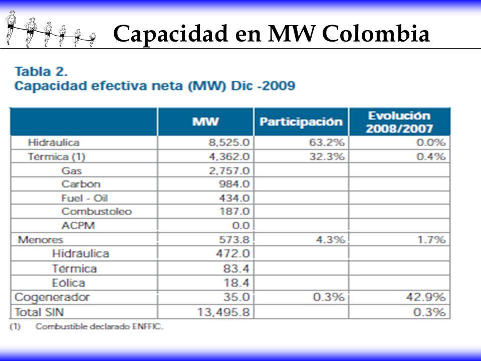 Capacidad en MW Colombia